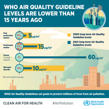 Sept 2021 WHO air pollution guidelines (WHO)